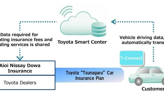Toyota: In Giappone la prima assicurazione per auto connesse