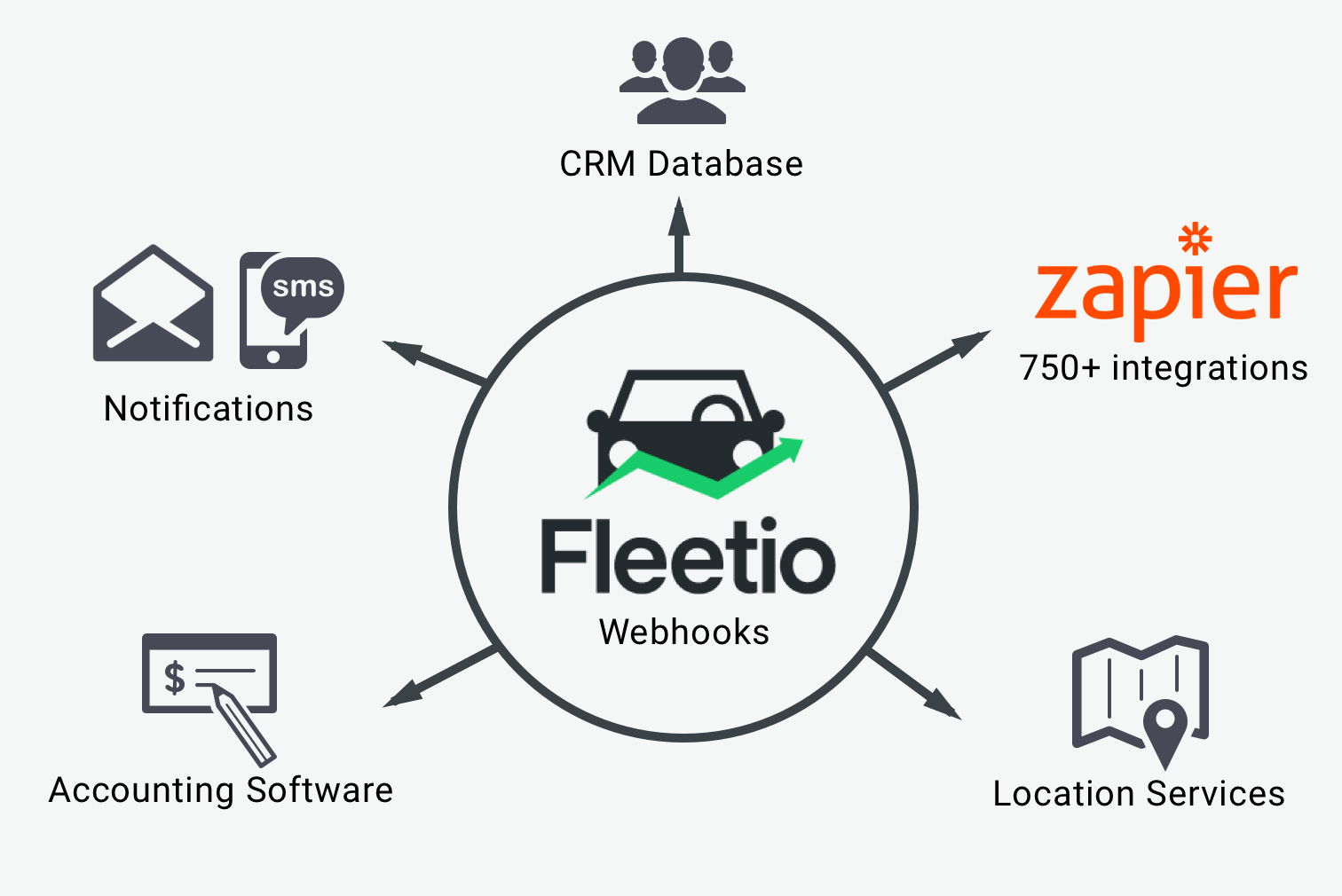 Introducing Webhooks in Fleetio