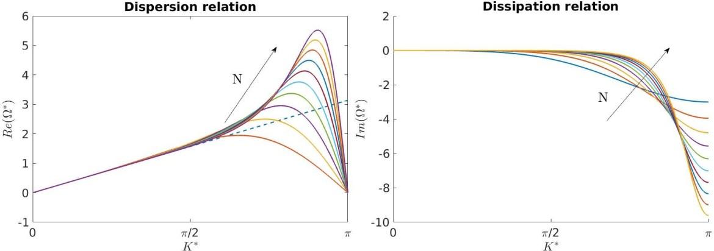 Tutorial 8 – Linear Scalar Advection-Diffusion Equation – Flexi