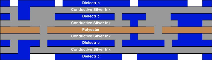 Vortex Flex Resources All About Flexible Circuits
