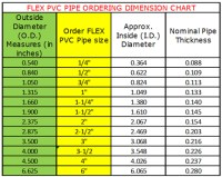 How to Measure Schedule 40 UltraFlex PVC