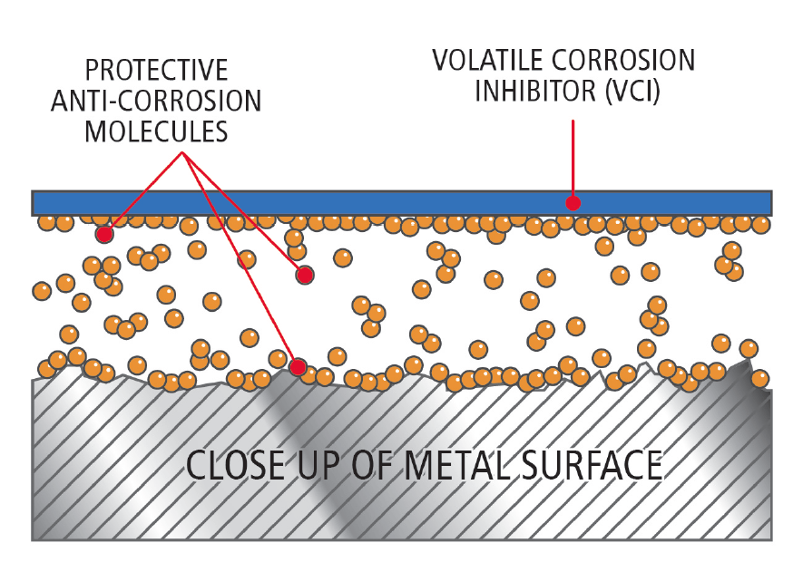 corrosion prevention image