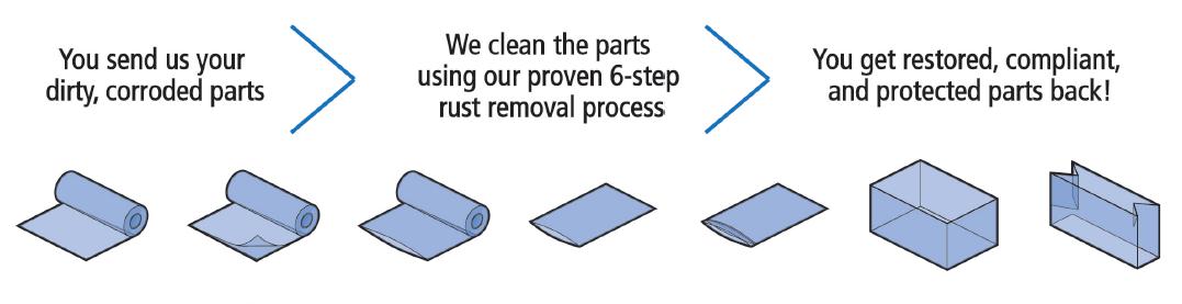 corrosion prevention image