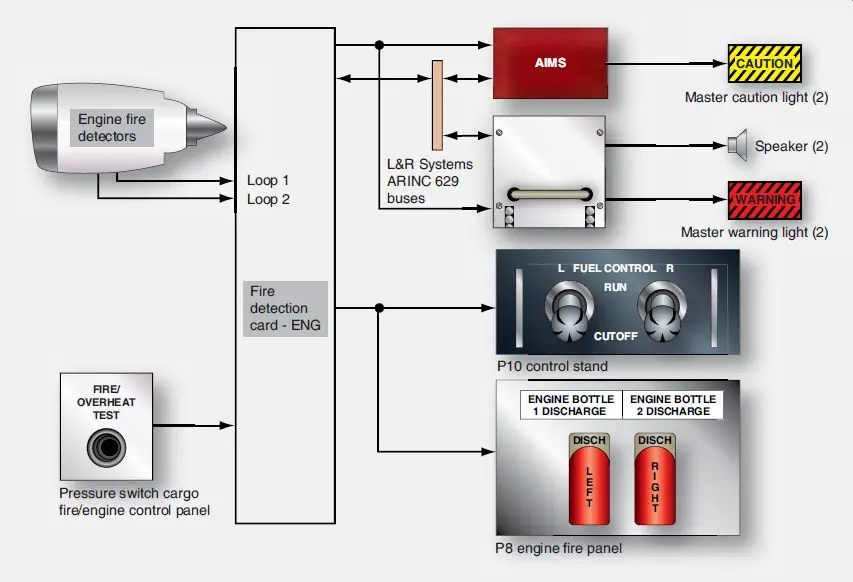 wiring diagram for fire alarm system of a star delta motor starter boeing 777 aircraft detection and extinguishing flight engine