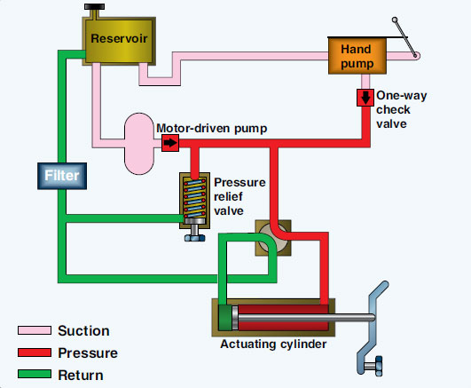 Open Or Closed Loop Hydraulic Circuit System