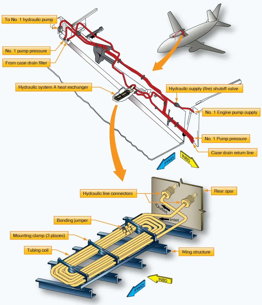 hight resolution of boeing 737 hydraulic case drain fluid heat exchanger installed in the