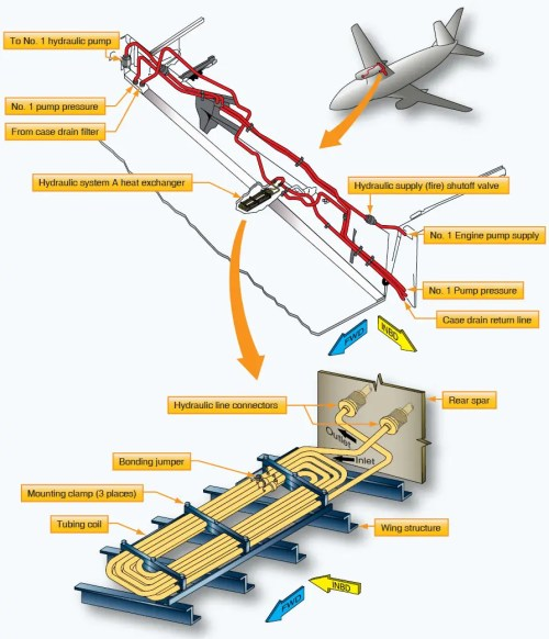 small resolution of boeing 737 hydraulic case drain fluid heat exchanger installed in the