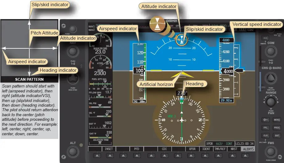 Human factor in Radial scan pattern no EFIS equipped aircraft
