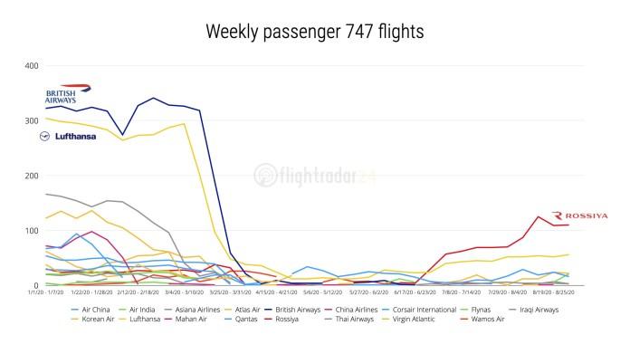 Vuelos semanales de 747 pasajeros