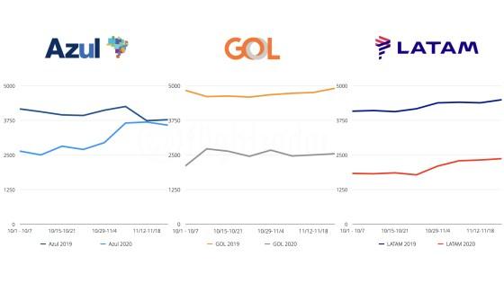 Voos de outubro e novembro de 2019 vs 2020 pela Azul, GOL e LATAM