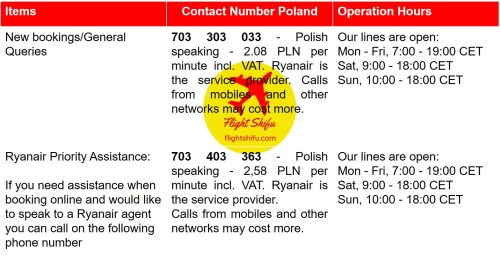 Ryanair Poland Contact Number
