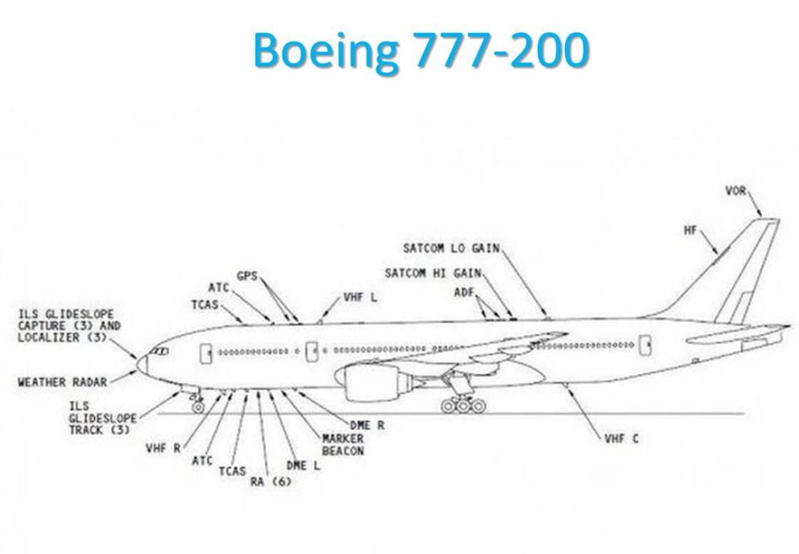 Antennes B777