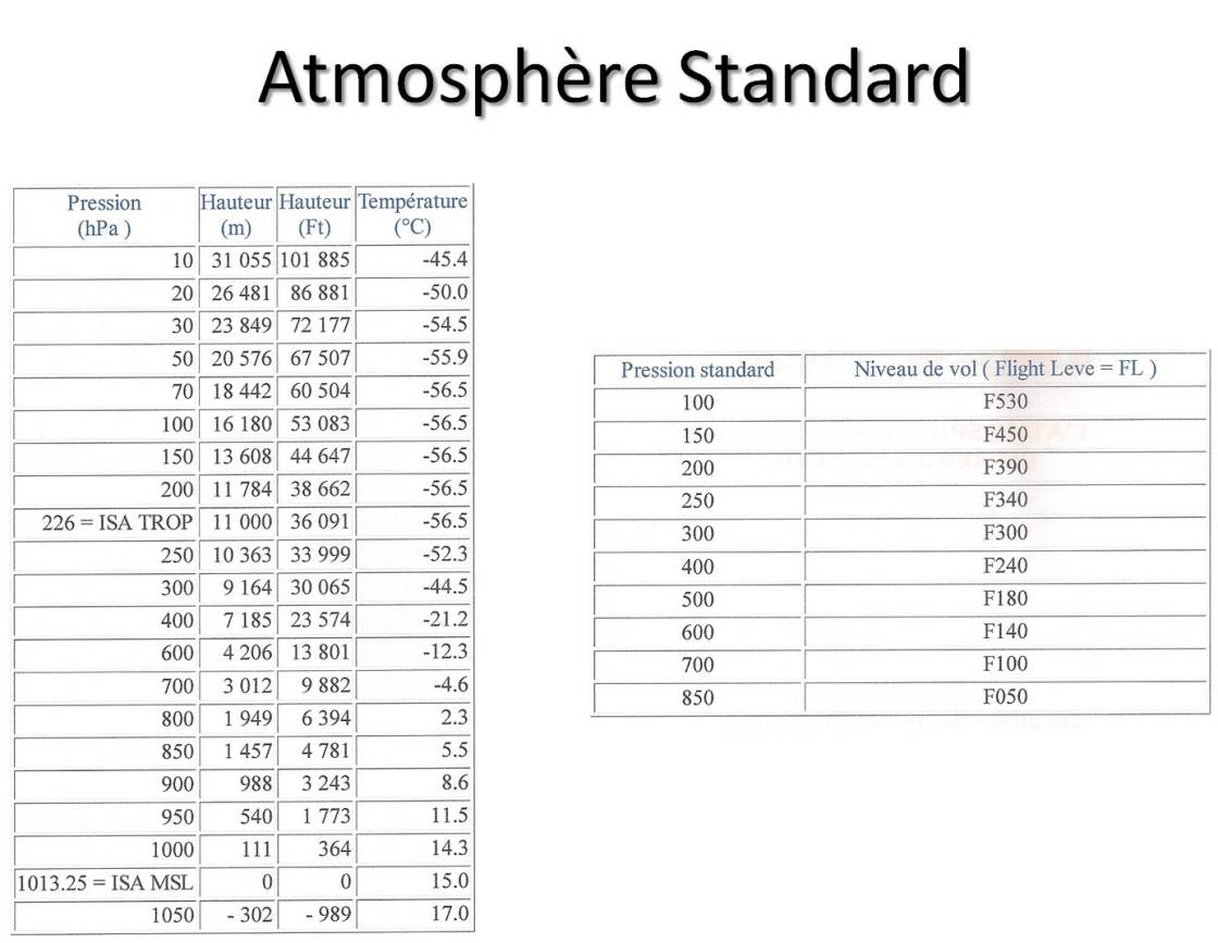 Atmosphère STD