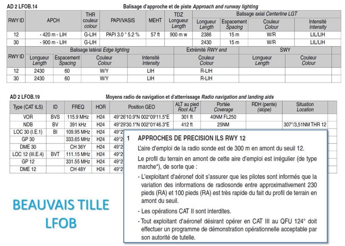 Balisage Beauvais