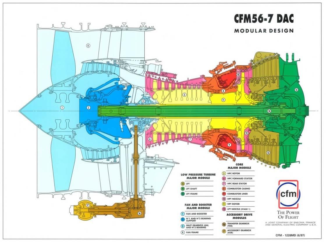 Réacteur - coupe CFM56-7