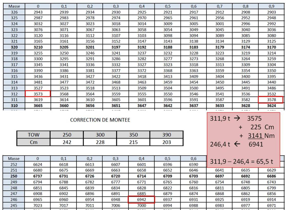 Calcul MA CDG-YUL