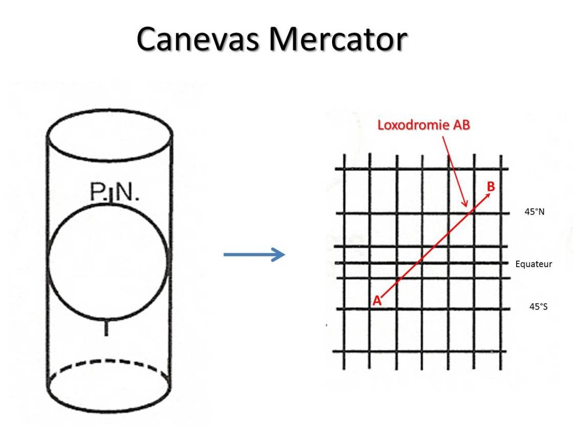 Canevas Mercator