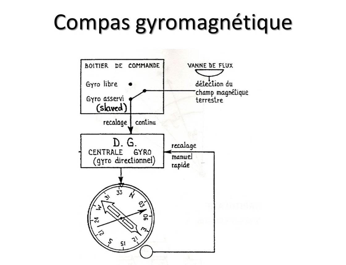 Compas gyromagnétique