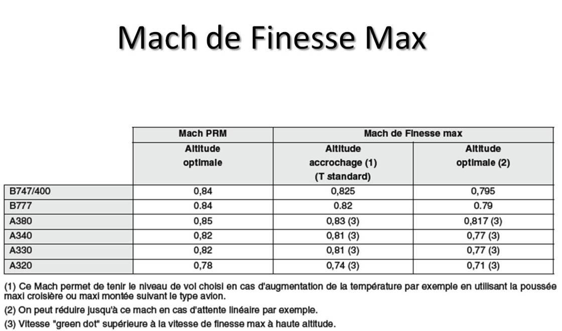 Finesse max