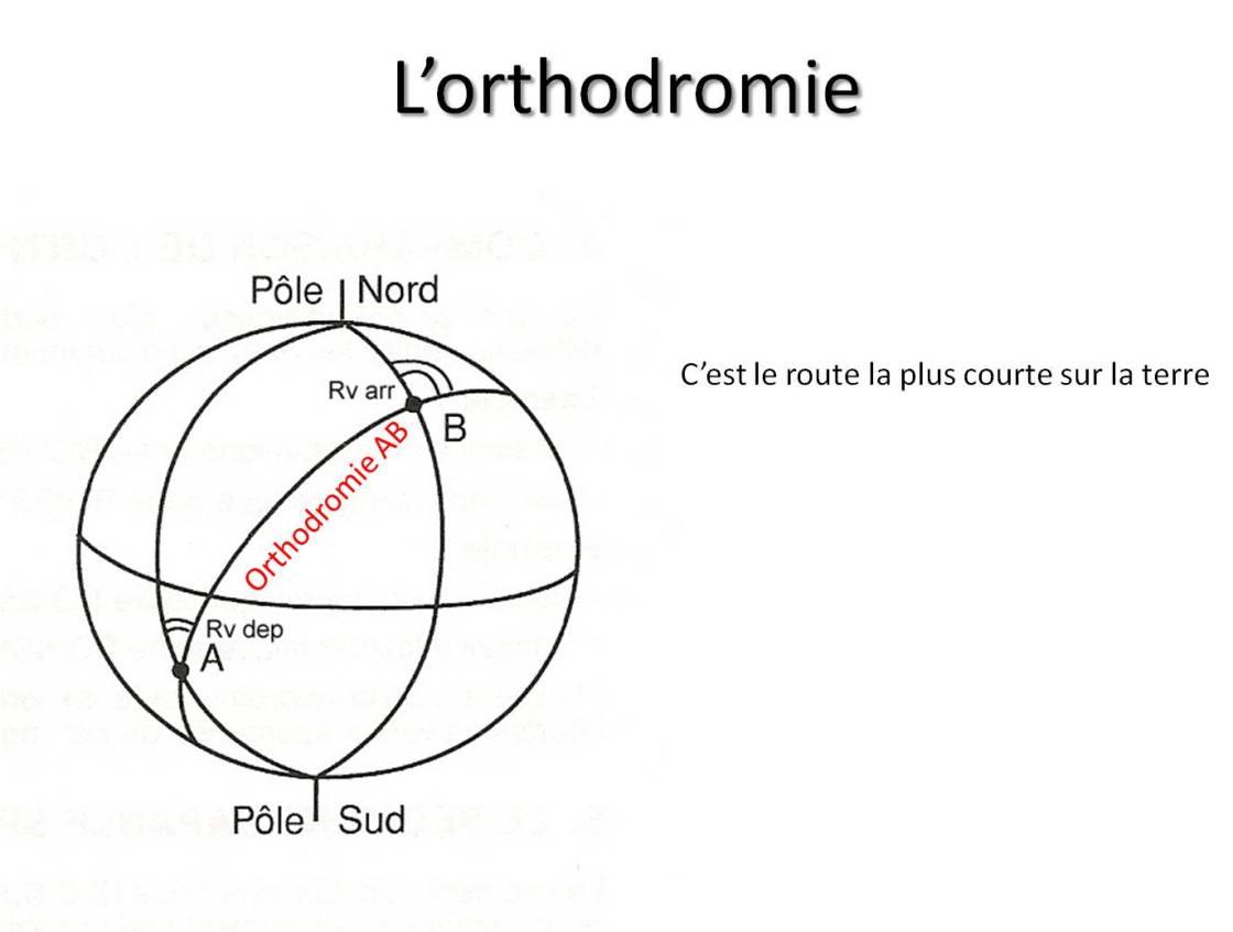 L'orthodromie