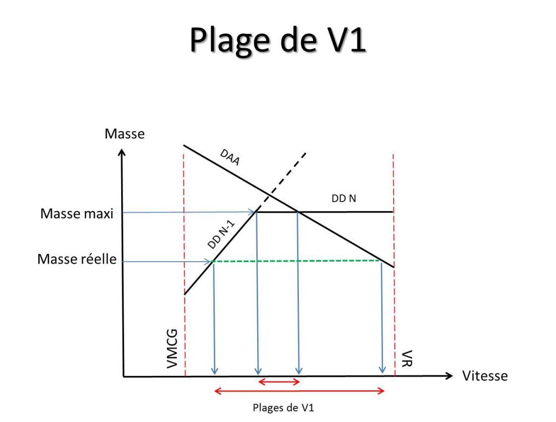 Plage de V1