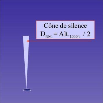 cône de silence du VOR
