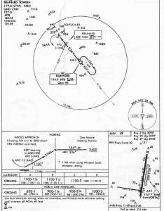 Hartford brainard hfd vor  approach chart also airport learning to fly rh flightsimbooks