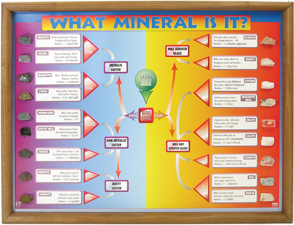 What mineral is it identification chart for geology also rh flinnsci