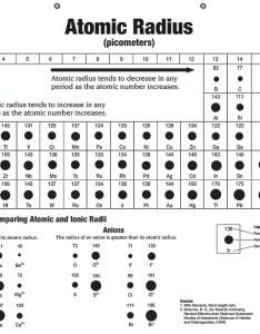 Atom size chart also denmarpulsar rh