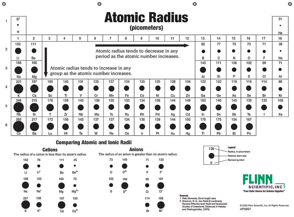 Atomic sizes and radii chart for chemistry classroom also rh flinnsci