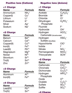 Ion names formulas and charges chart ions also rehagedeemperor rh