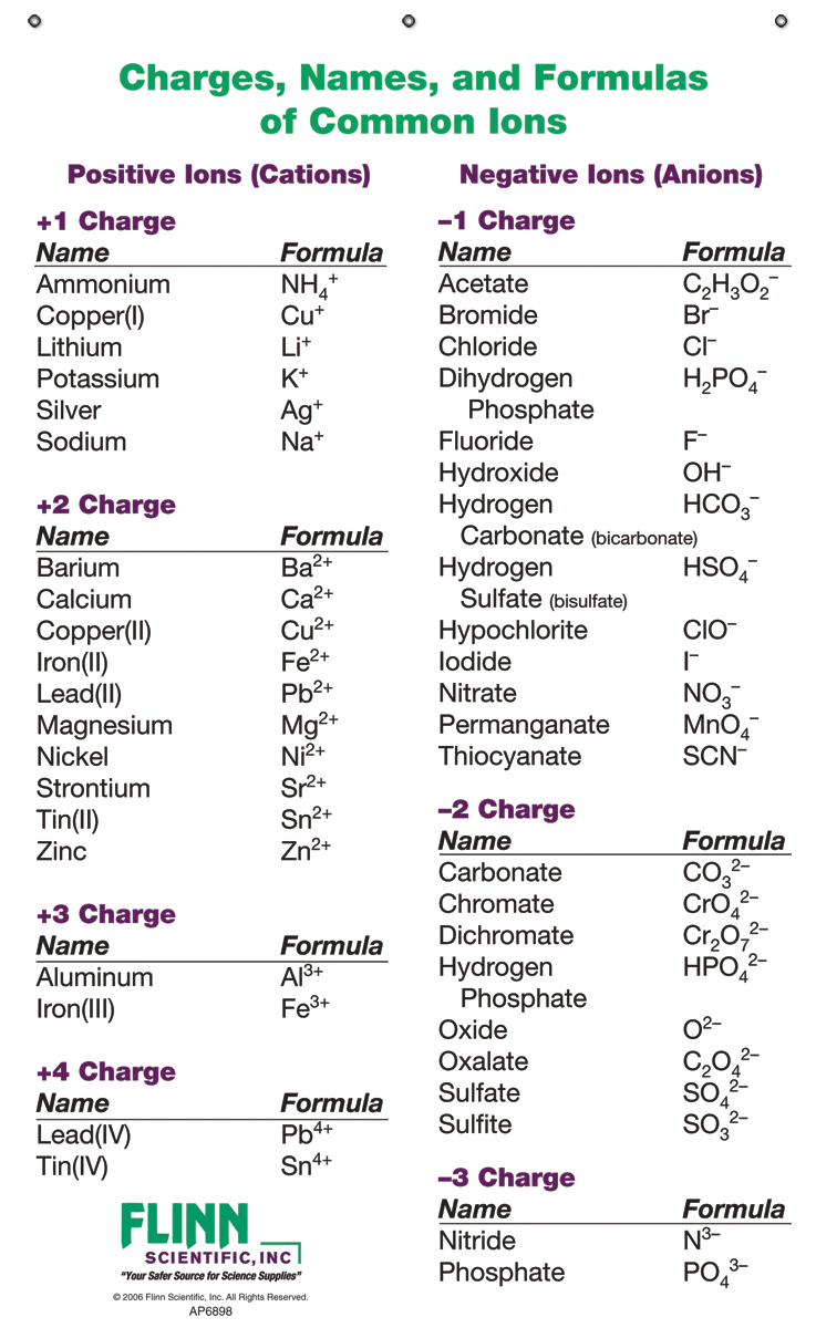 Ion names formulas and charges chart for chemistry classroom also charts rh flinnsci