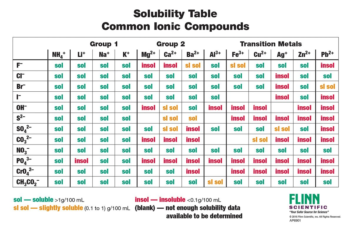 Solubility rules chart for chemistry classroom also rh flinnsci