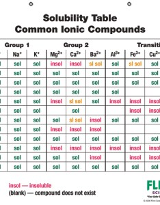 Soluble chart also frodo fullring rh