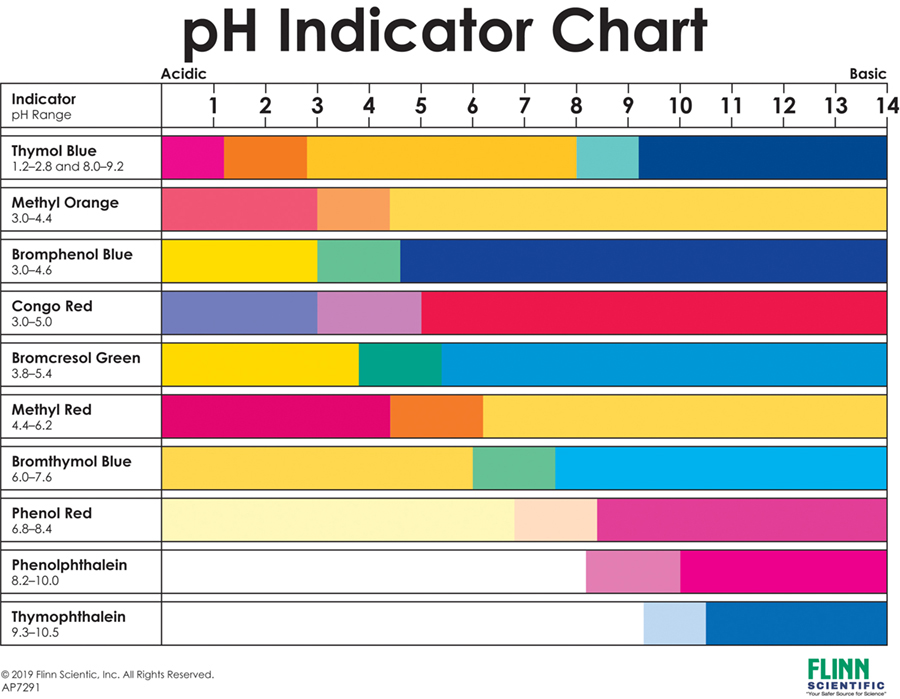 Ap      bb cb cd    also ph indicator chart rh flinnsci