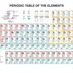 Periodic Elements Diagram 6 Flat Trailer Plug Wiring Multicolored Table Wall Charts For Chemistry