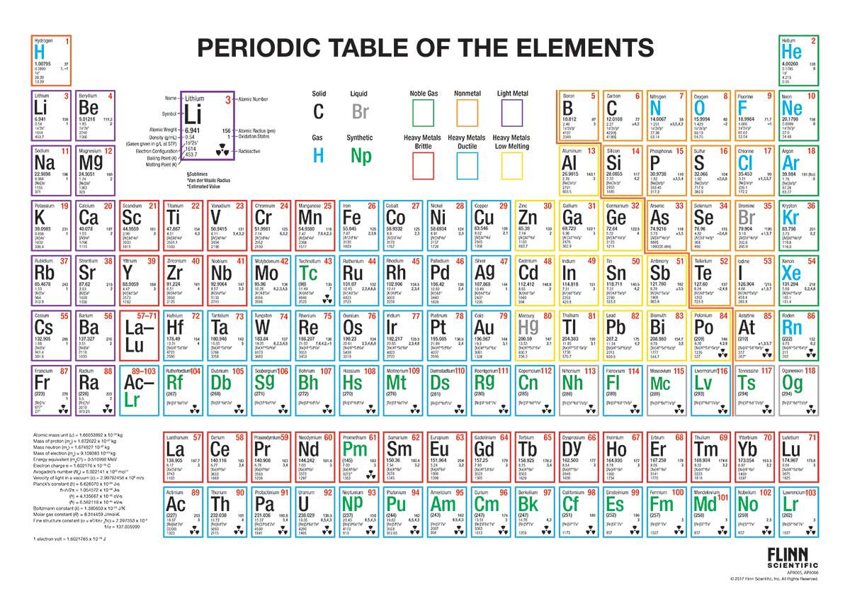 Multicolored Periodic Table Wall Charts For Chemistry