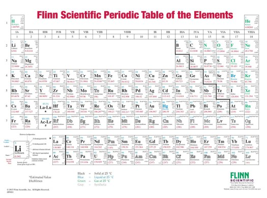 Latin names of elements in periodic table pdf periodic diagrams latin names of all elements in periodic table pdf urtaz Images