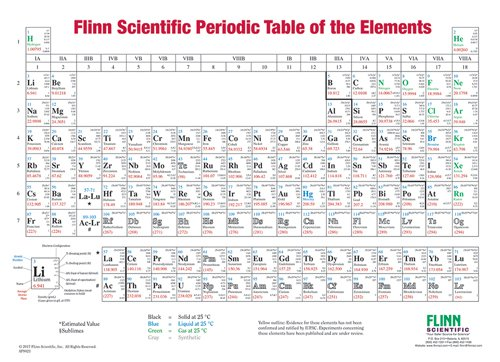 Periodic table with latin names pdf periodic diagrams science periodic table with latin names pdf brokeasshome com urtaz Image collections