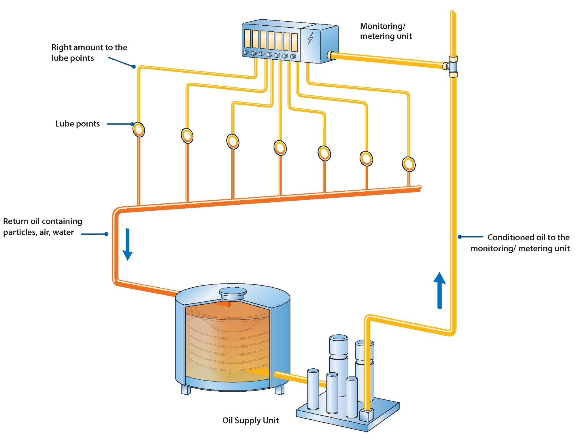 hight resolution of skf circoil lubrication system operation diagram