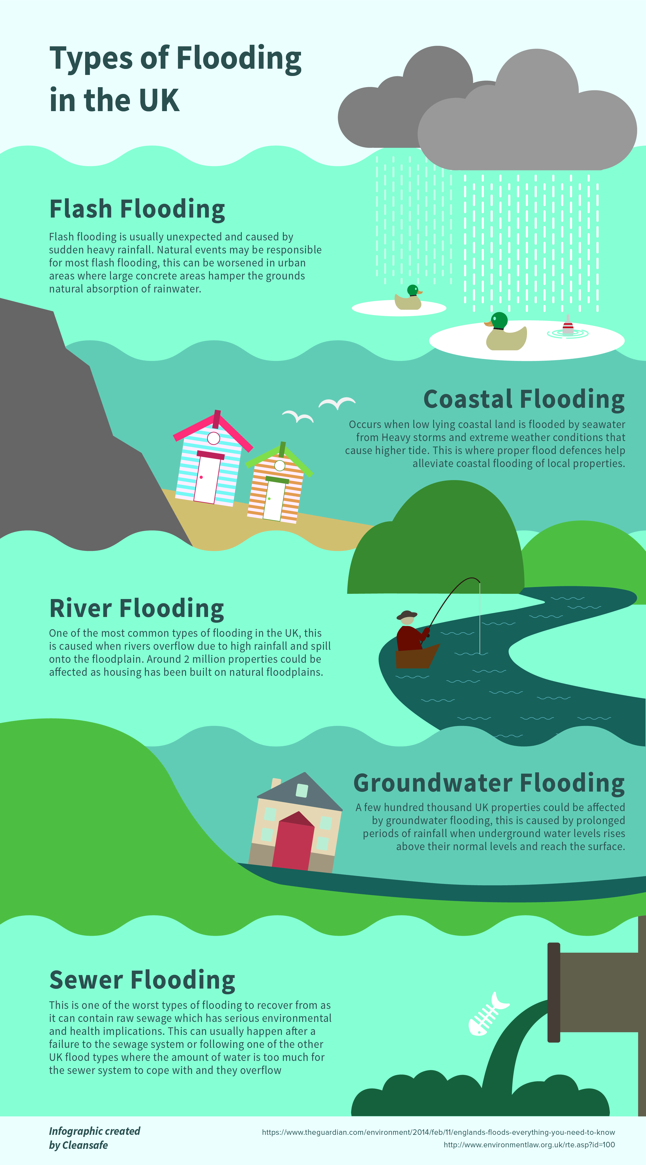 Types Of Flooding In The Uk