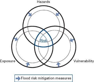 What is flood risk?