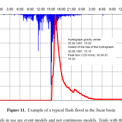 Types Of Rainfall With Diagrams 2005 Chevy Impala Parts Diagram Intensity