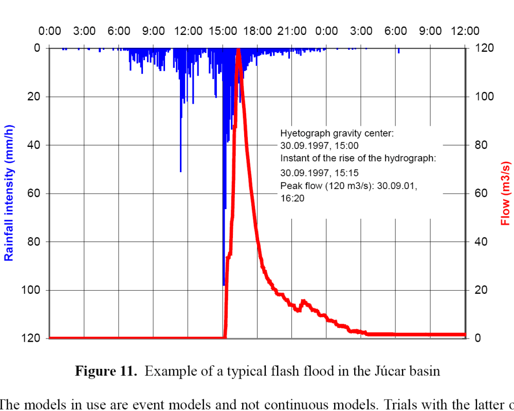 medium resolution of a diagram showing flash flooding in the juc r basin in spain
