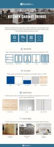 2020 Kitchen Cabinet Trends 15 Kitchen Cabinet Ideas Flooring Inc
