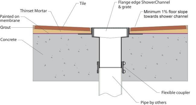 Shower Channel Concrete Slab Installation