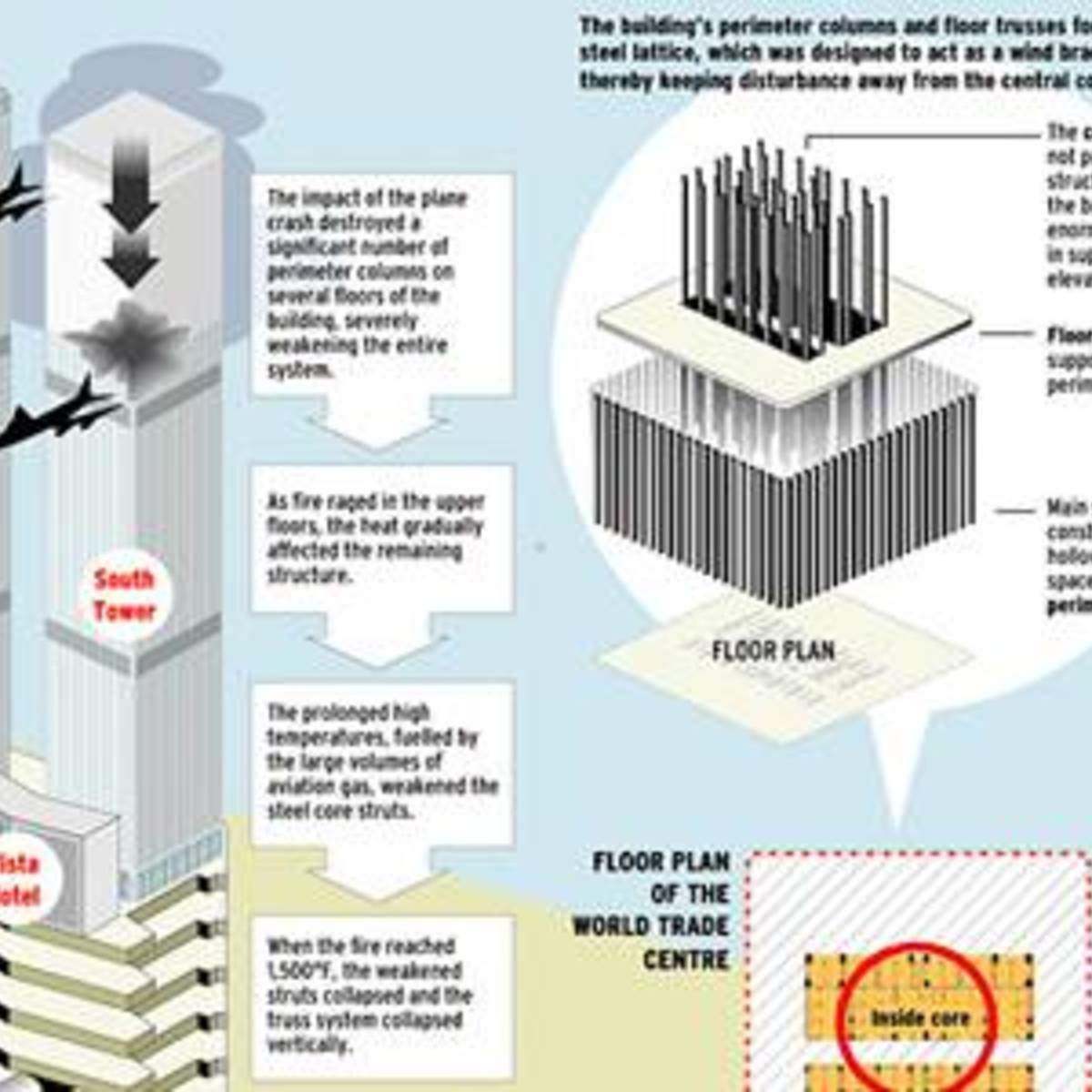 hight resolution of the mechanism of the collapse of the twin towers wtc ny br