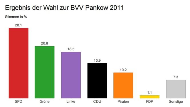 Ergebnis der BVV-Wahl 2011