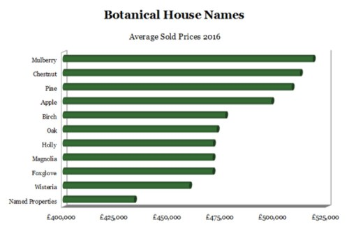 Choosing a house name - graph of top ten botanical house names by average sold value in 2016