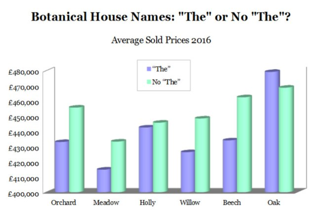 Choosing a House Name - Graph of average sold prices 2016 for property names starting with 'The' compared with those not starting with 'The'